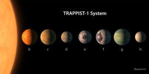 astrobotany trappist system